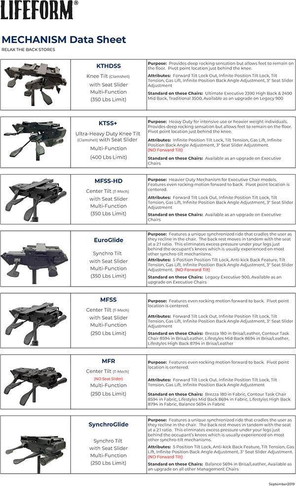 RTB Mechanism Data Sheet